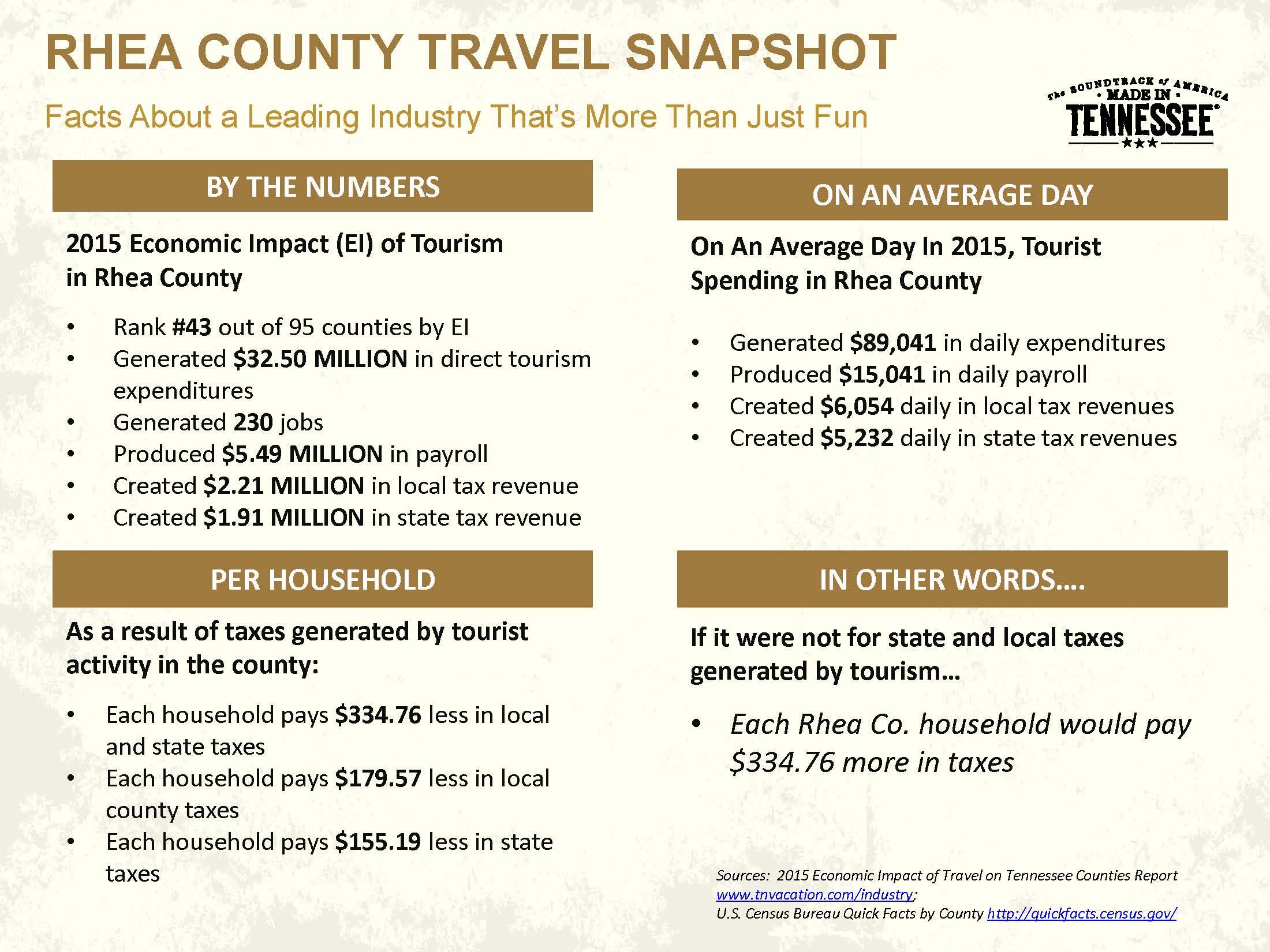 2015 Rhea County Tourism Economic Impact (TN Dept. of Tourism)